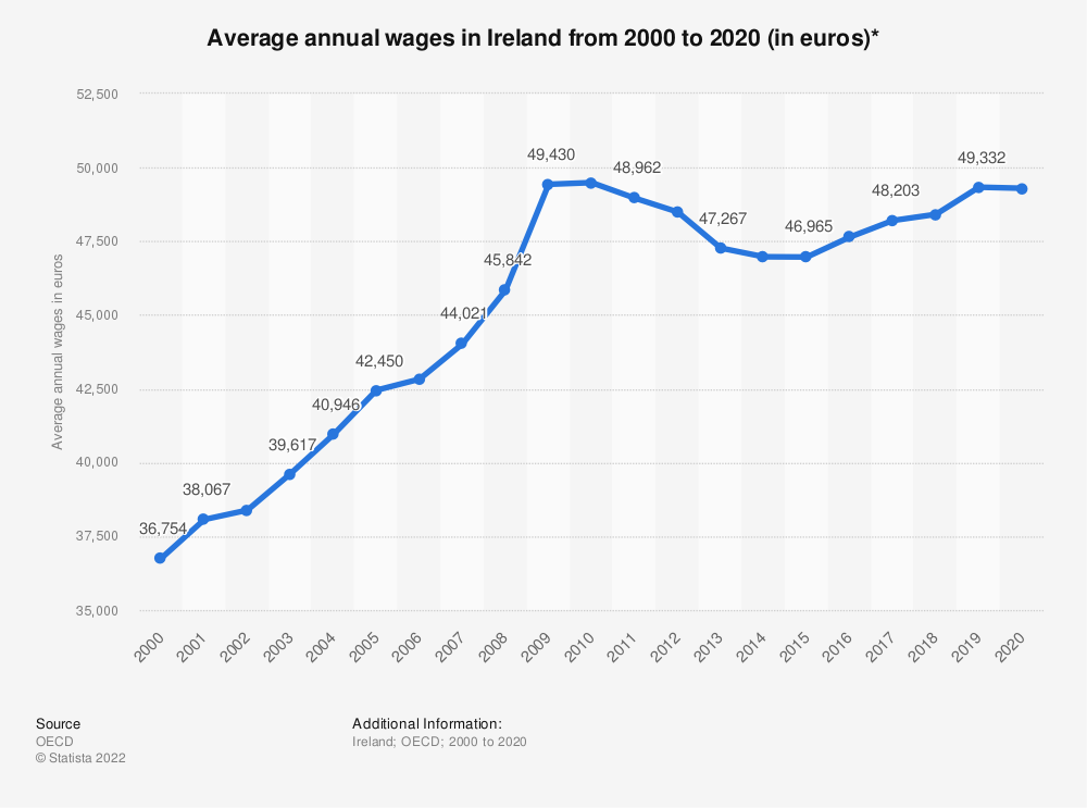 Statistic: Average annual wages in Ireland from 2000 to 2017 (in euros)* | Statista