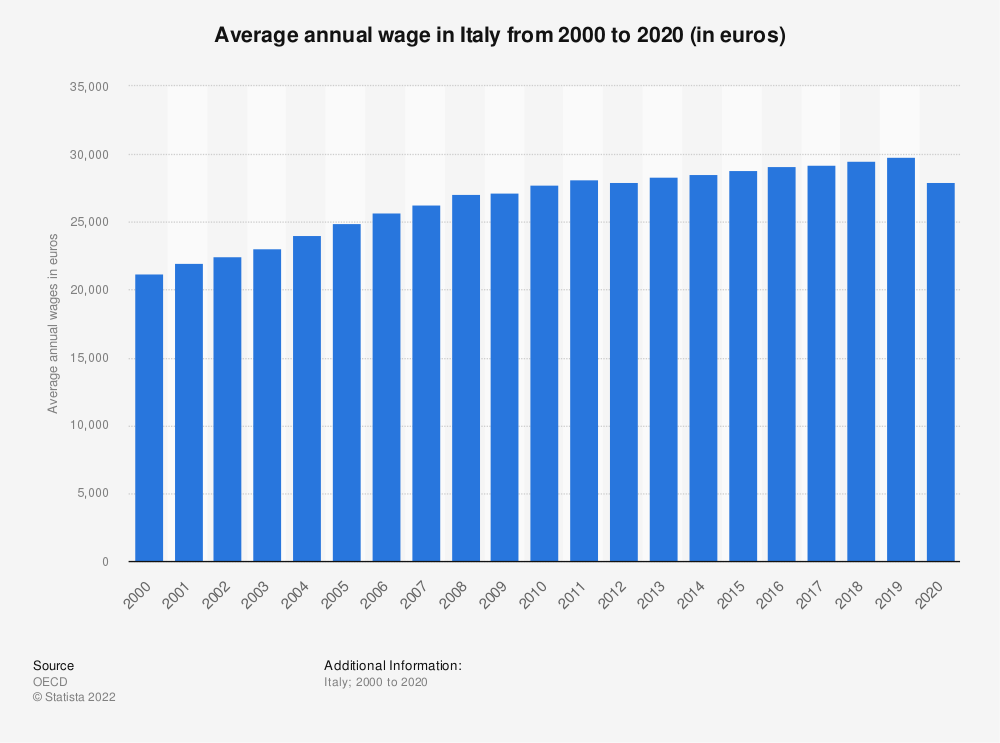 Statistic: Average annual wages in Italy from 2000 to 2018 (in euros) | Statista