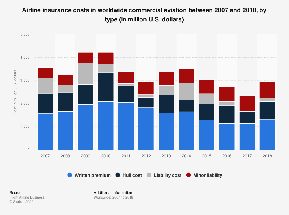 Statistic: Airline insurance costs in worldwide commercial aviation between 2007 and 2018, by type (in million U.S. dollars) | Statista