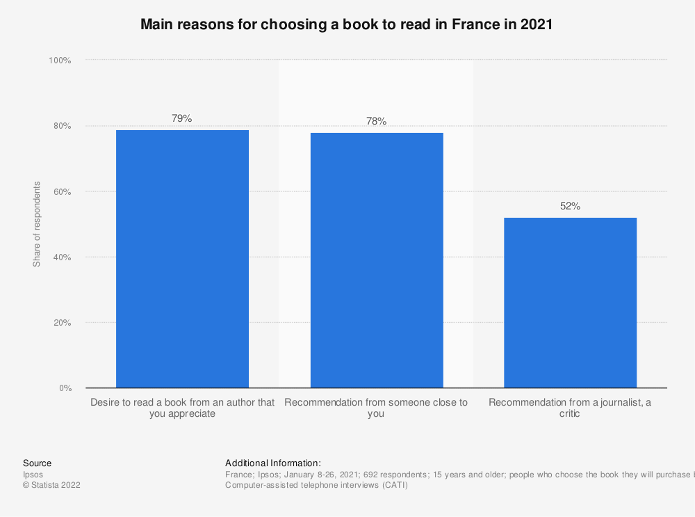 Statistic: Main reasons for choosing a book to read in France in 2019 | Statista