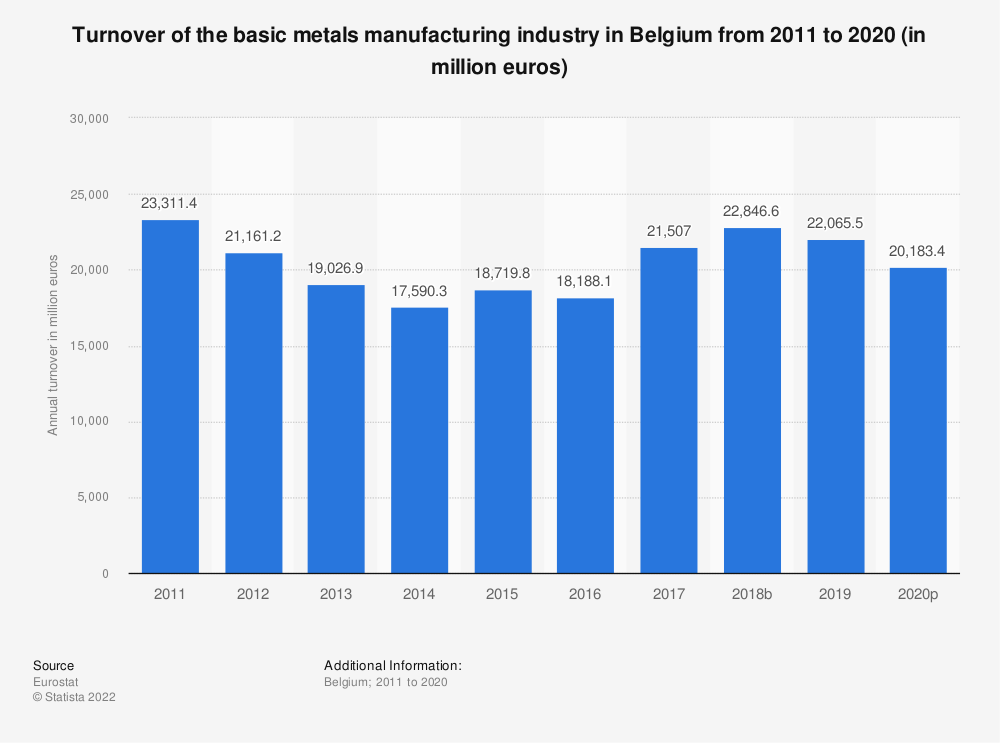 Statistic: Turnover of the basic metals manufacturing industry in Belgium from 2008 to 2015 (in million euros) | Statista