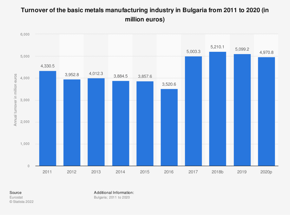 Statistic: Turnover of the basic metals manufacturing industry in Bulgaria from 2008 to 2016 (in million euros) | Statista