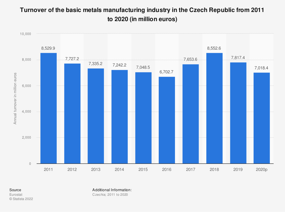 Statistic: Turnover of the basic metals manufacturing industry in the Czech Republic from 2008 to 2016 (in million euros) | Statista
