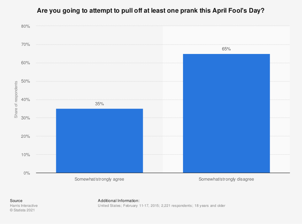 Statistic: Are you going to attempt to pull off at least one prank this April Fool's Day? | Statista