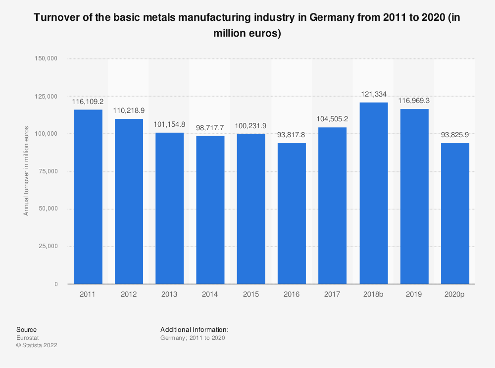 Statistic: Turnover of the basic metals manufacturing industry in Germany from 2008 to 2016 (in million euros) | Statista