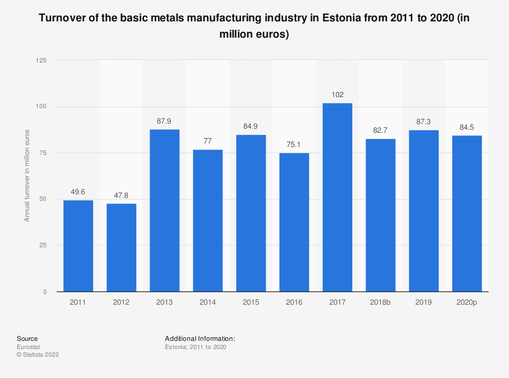 Statistic: Turnover of the basic metals manufacturing industry in Estonia from 2008 to 2016 (in million euros) | Statista