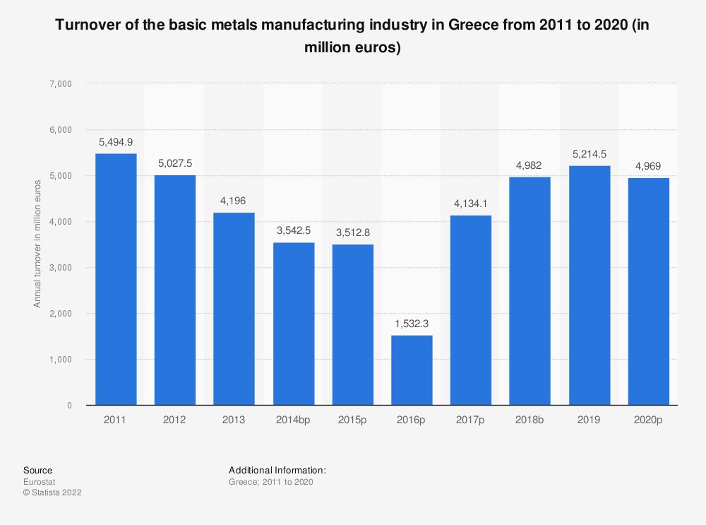 Statistic: Turnover of the basic metals manufacturing industry in Greece from 2008 to 2015 (in million euros) | Statista