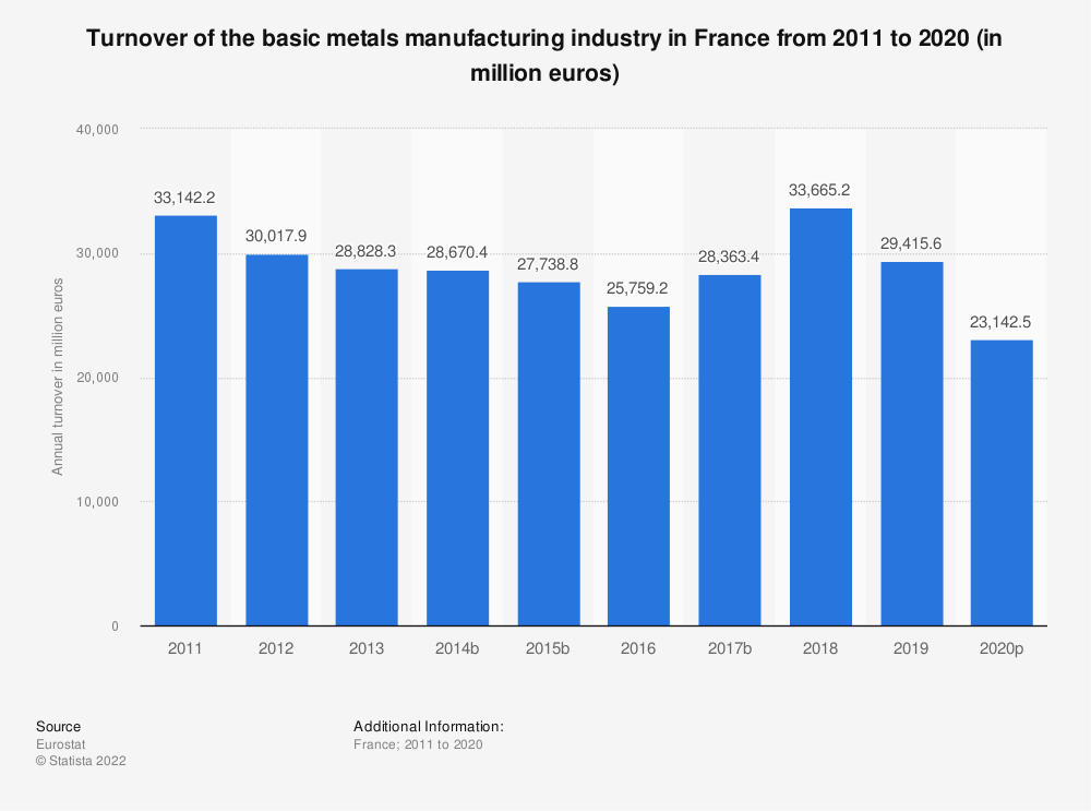 Statistic: Turnover of the basic metals manufacturing industry in France from 2008 to 2016 (in million euros) | Statista