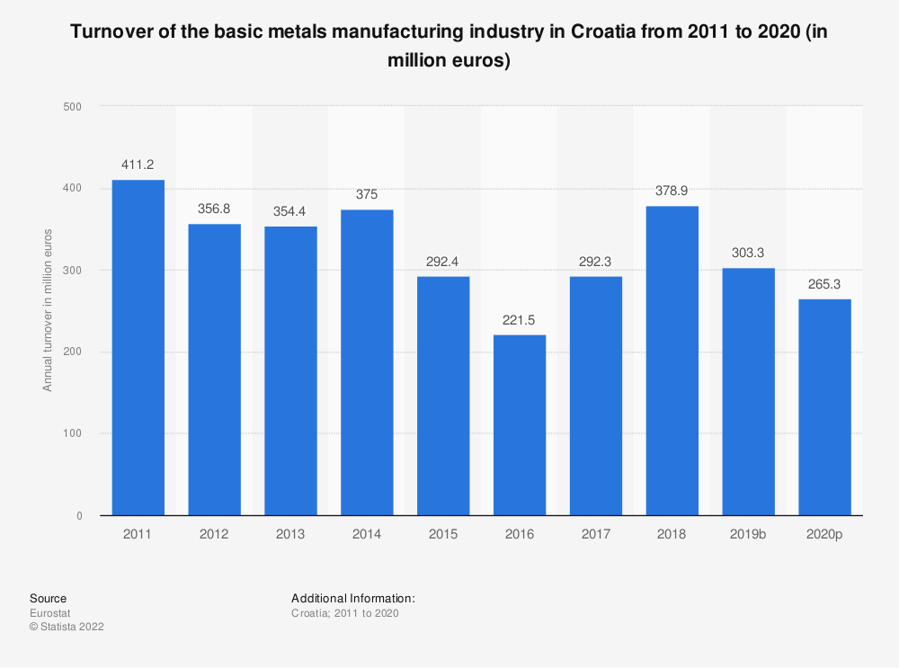 Statistic: Turnover of the basic metals manufacturing industry in Croatia from 2008 to 2016 (in million euros) | Statista