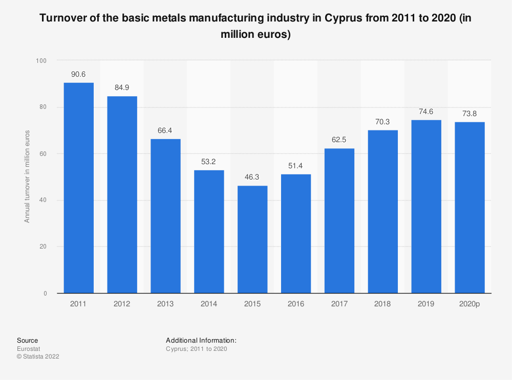 Statistic: Turnover of the basic metals manufacturing industry in Cyprus from 2008 to 2015 (in million euros) | Statista