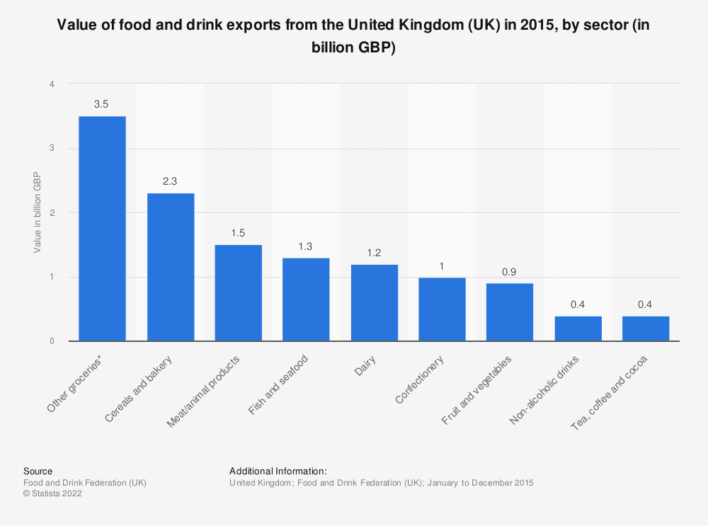 Statistic: Value of food and drink exports from the United Kingdom (UK) in 2015, by sector (in billion GBP) | Statista