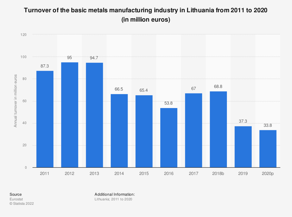 Statistic: Turnover of the basic metals manufacturing industry in Lithuania from 2008 to 2016 (in million euros) | Statista