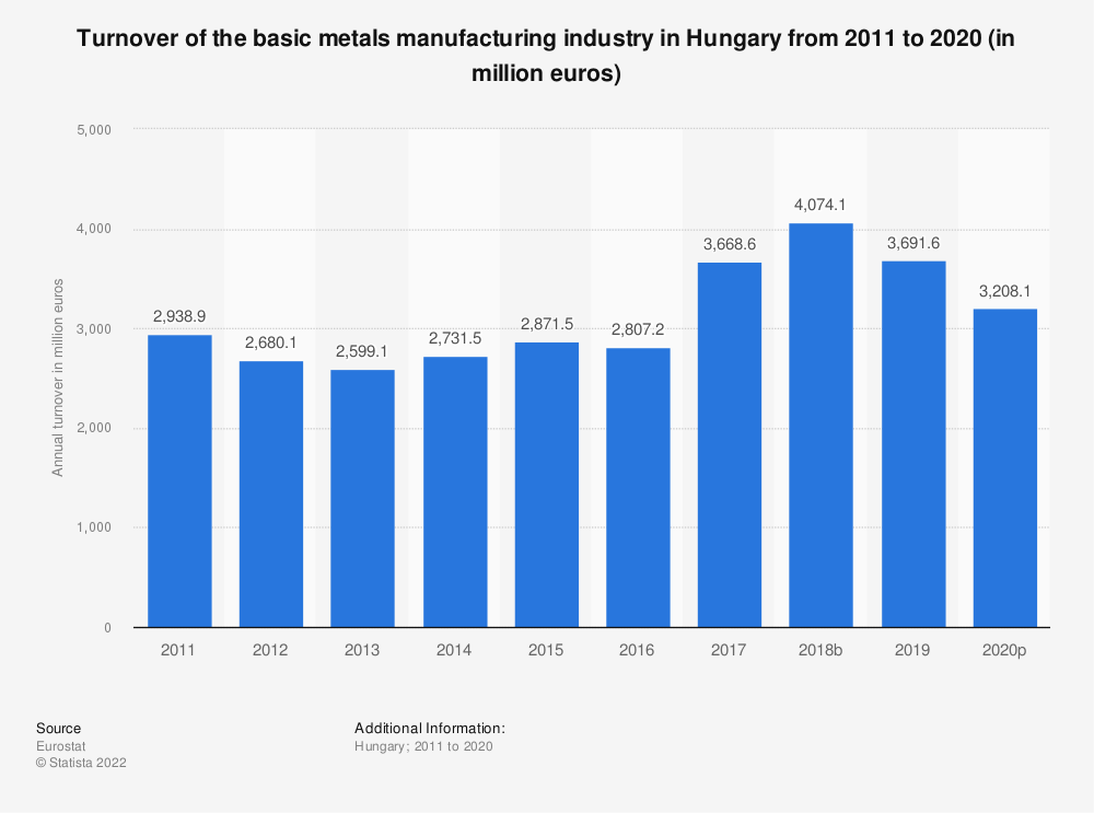Statistic: Turnover of the basic metals manufacturing industry in Hungary from 2008 to 2016 (in million euros) | Statista
