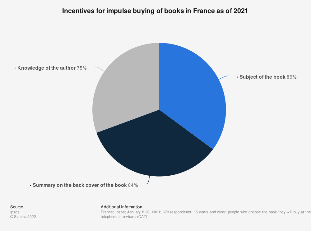 Statistic: Incentives for impulse buying of books in France as of 2019 | Statista