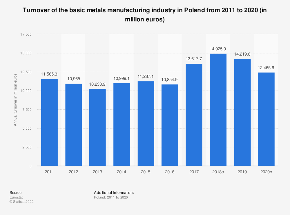 Statistic: Turnover of the basic metals manufacturing industry in Poland from 2008 to 2015 (in million euros) | Statista