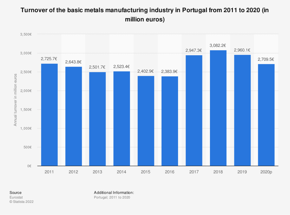 Statistic: Turnover of the basic metals manufacturing industry in Portugal from 2008 to 2016 (in million euros)   Statista