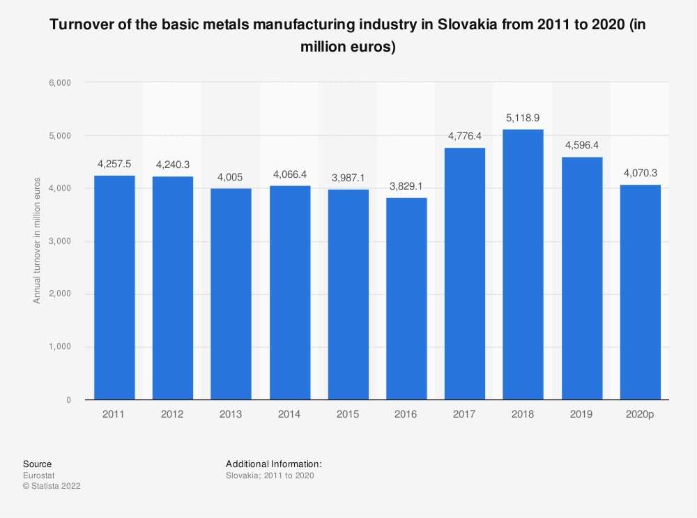 Statistic: Turnover of the basic metals manufacturing industry in Slovakia from 2008 to 2015 (in million euros) | Statista