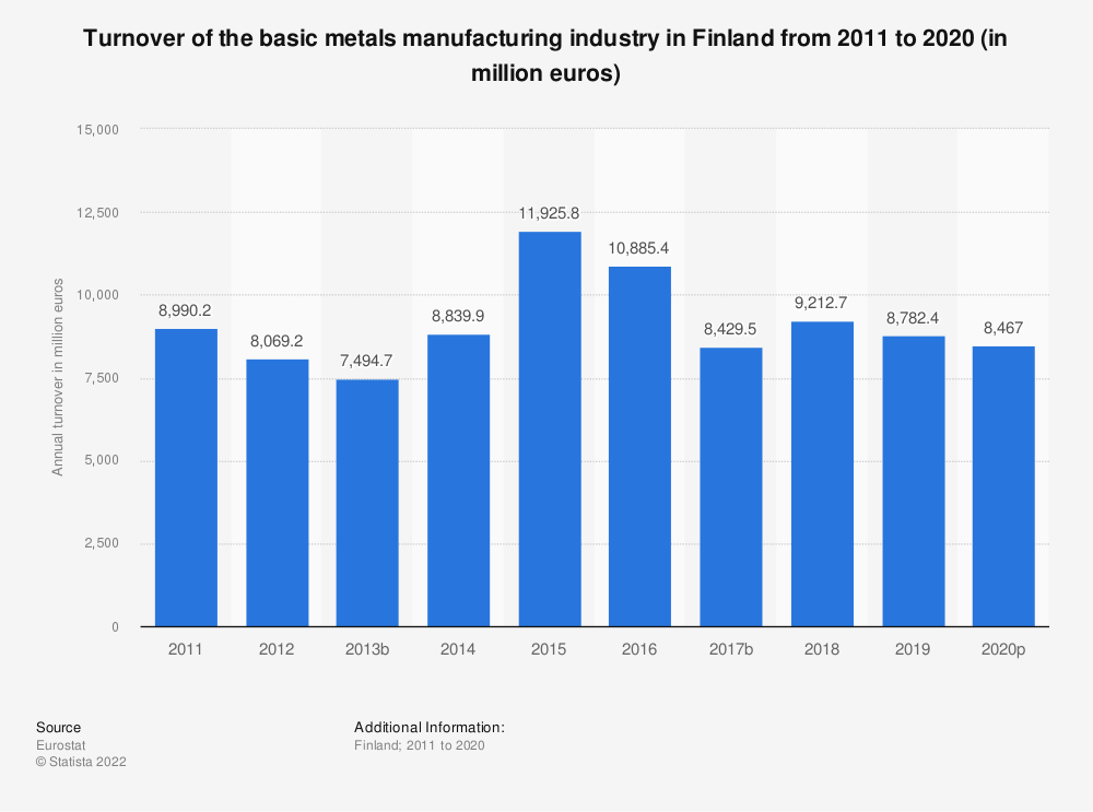 Statistic: Turnover of the basic metals manufacturing industry in Finland from 2008 to 2015 (in million euros) | Statista
