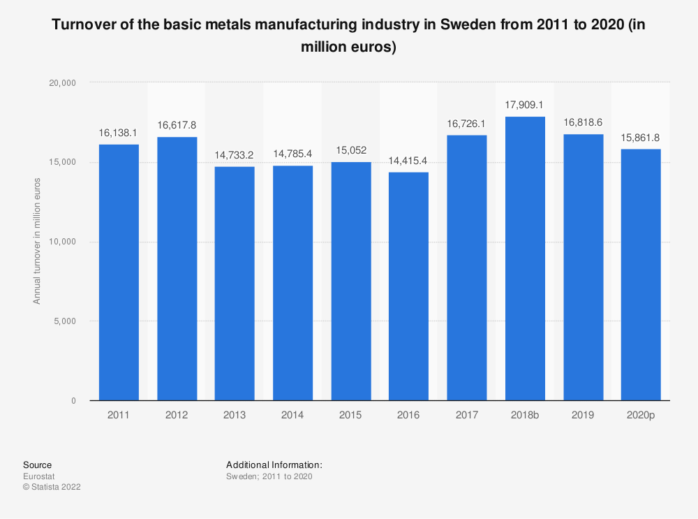Statistic: Turnover of the basic metals manufacturing industry in Sweden from 2008 to 2015 (in million euros) | Statista