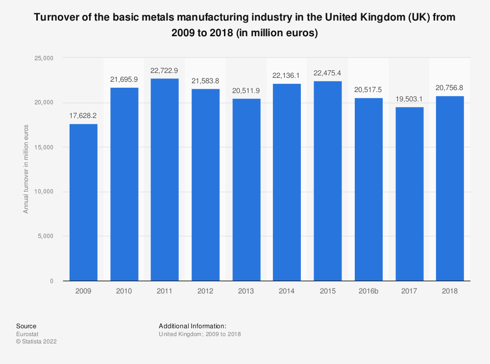 Statistic: Turnover of the basic metals manufacturing industry in the United Kingdom (UK) from 2008 to 2016 (in million euros) | Statista