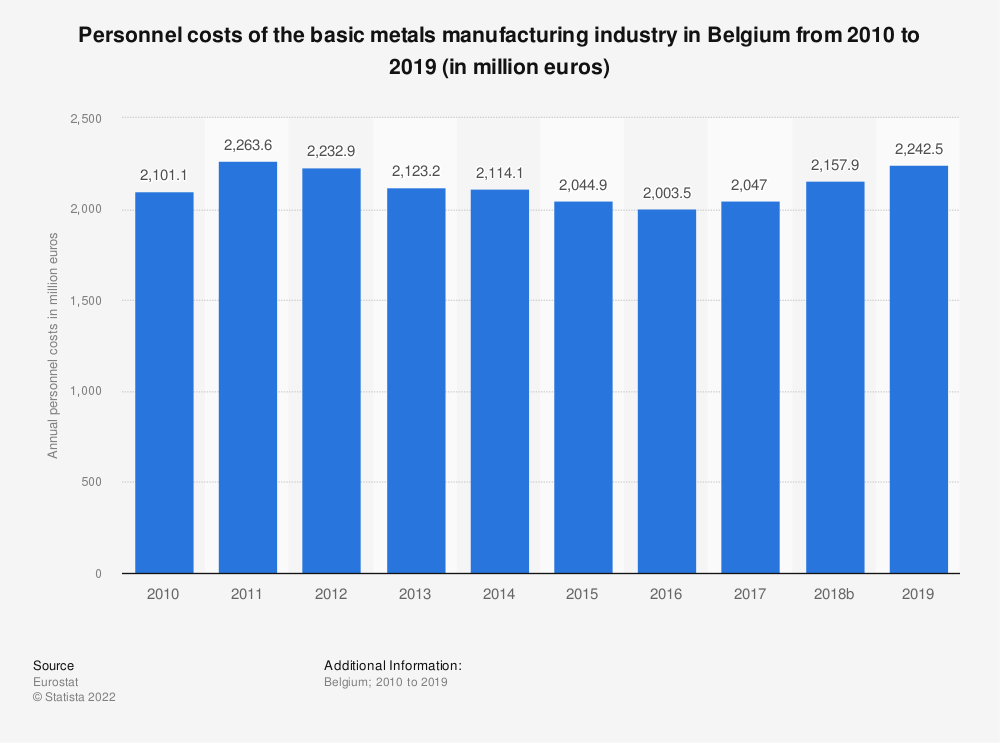 Statistic: Personnel costs of the basic metals manufacturing industry in Belgium from 2008 to 2015 (in million euros) | Statista
