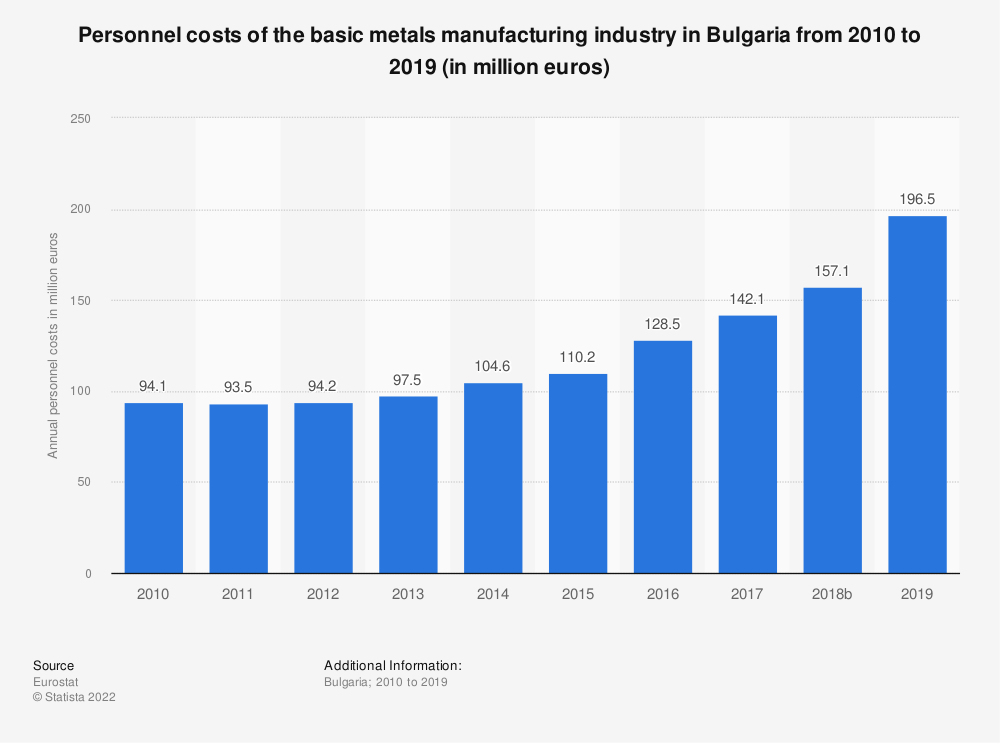 Statistic: Personnel costs of the basic metals manufacturing industry in Bulgaria from 2008 to 2016 (in million euros) | Statista