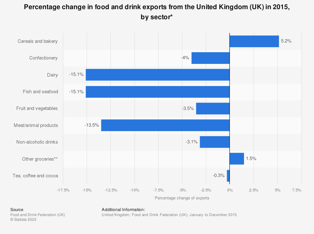 Statistic: Percentage change in food and drink exports from the United Kingdom (UK) in 2015, by sector* | Statista