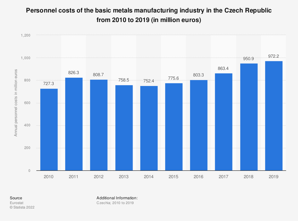 Statistic: Personnel costs of the basic metals manufacturing industry in the Czech Republic from 2008 to 2016 (in million euros) | Statista
