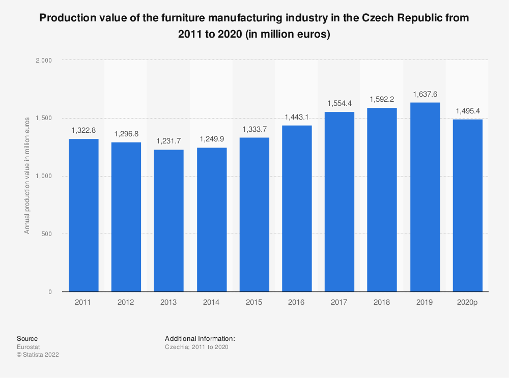 Statistic: Production value of the furniture manufacturing industry in the Czech Republic from 2008 to 2016 (in million euros) | Statista