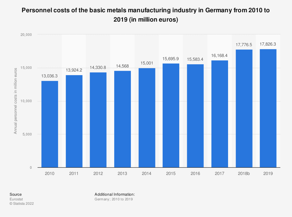 Statistic: Personnel costs of the basic metals manufacturing industry in Germany from 2008 to 2016 (in million euros) | Statista