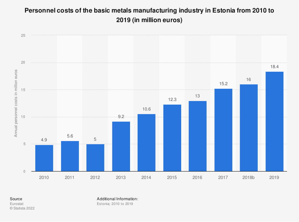Statistic: Personnel costs of the basic metals manufacturing industry in Estonia from 2008 to 2016 (in million euros) | Statista