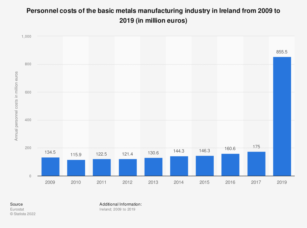Statistic: Personnel costs of the basic metals manufacturing industry in Ireland from 2008 to 2016 (in million euros) | Statista