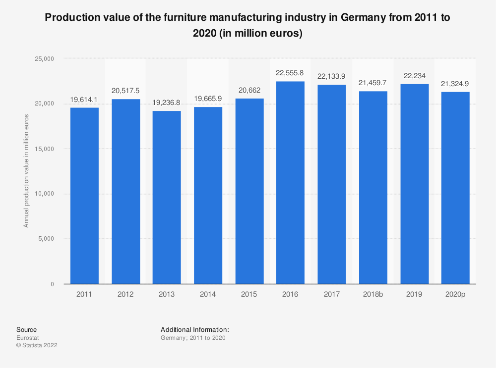 Statistic: Production value of the furniture manufacturing industry in Germany from 2008 to 2016 (in million euros)   Statista