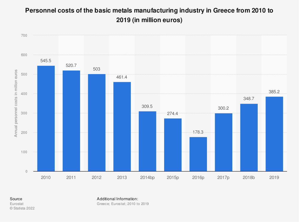 Statistic: Personnel costs of the basic metals manufacturing industry in Greece from 2008 to 2015 (in million euros) | Statista