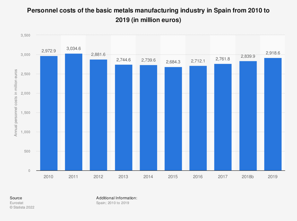 Statistic: Personnel costs of the basic metals manufacturing industry in Spain from 2008 to 2016 (in million euros) | Statista