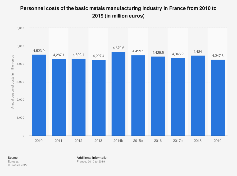 Statistic: Personnel costs of the basic metals manufacturing industry in France from 2009 to 2016 (in million euros) | Statista