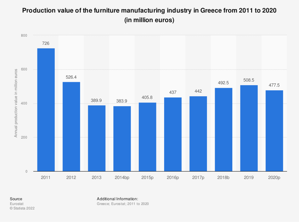 Statistic: Production value of the furniture manufacturing industry in Greece from 2008 to 2015 (in million euros) | Statista