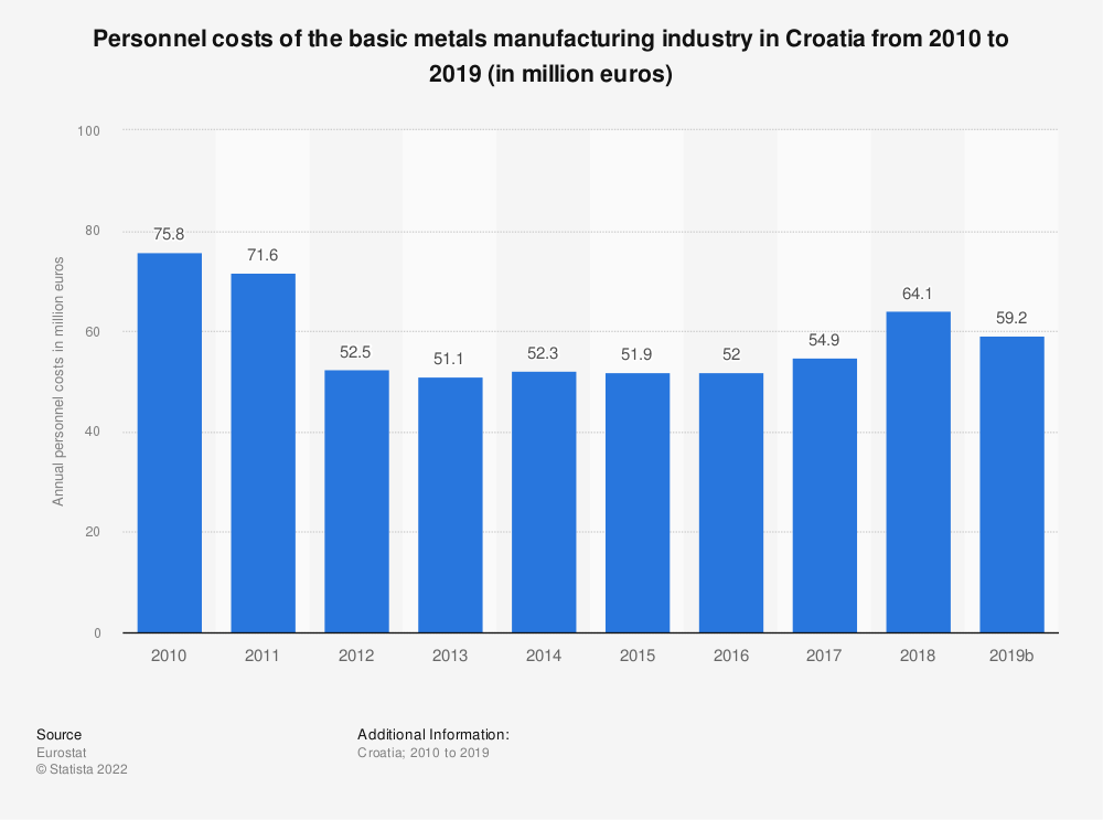 Statistic: Personnel costs of the basic metals manufacturing industry in Croatia from 2008 to 2016 (in million euros) | Statista