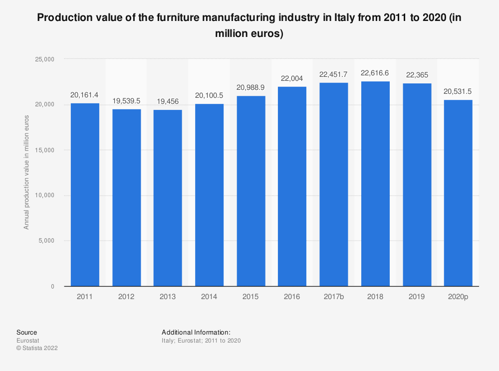 Statistic: Production value of the furniture manufacturing industry in Italy from 2008 to 2015 (in million euros) | Statista