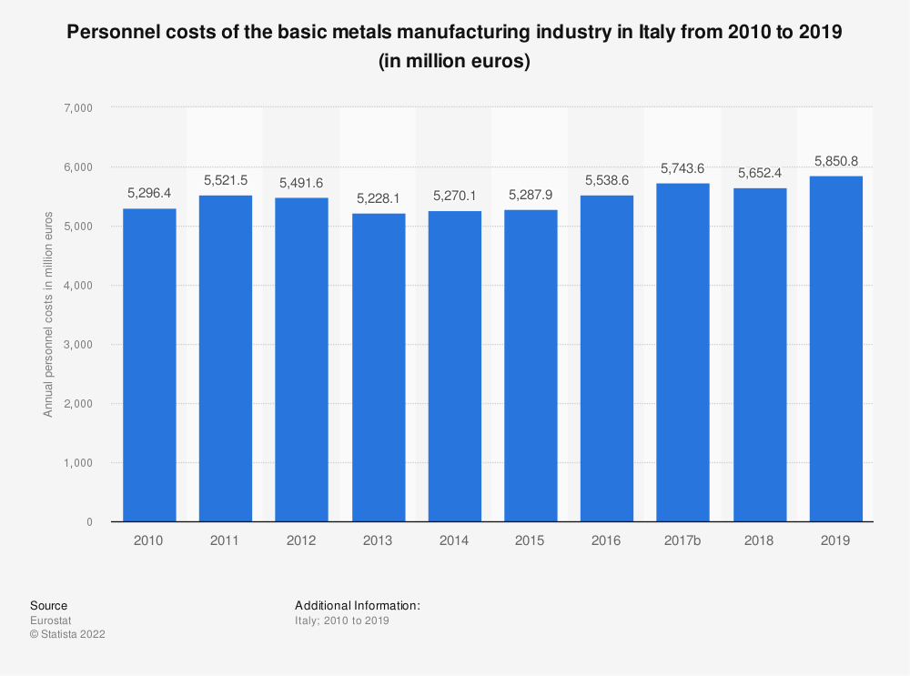 Statistic: Personnel costs of the basic metals manufacturing industry in Italy from 2008 to 2015 (in million euros) | Statista