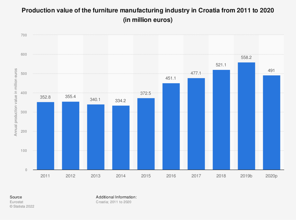 Statistic: Production value of the furniture manufacturing industry in Croatia from 2008 to 2016 (in million euros) | Statista