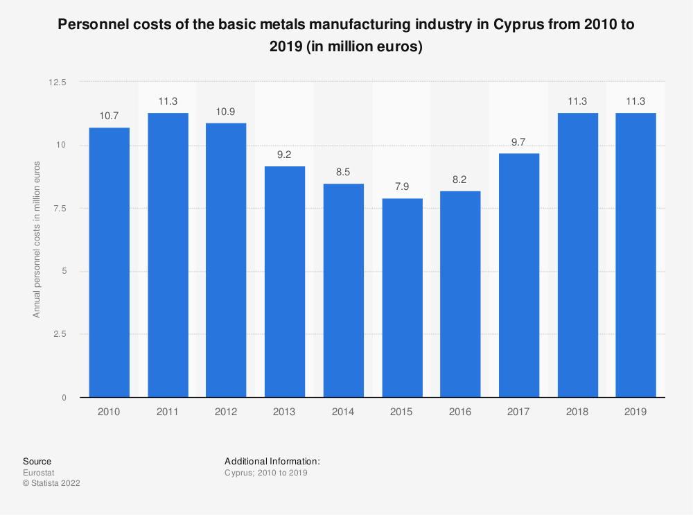 Statistic: Personnel costs of the basic metals manufacturing industry in Cyprus from 2008 to 2015 (in million euros) | Statista
