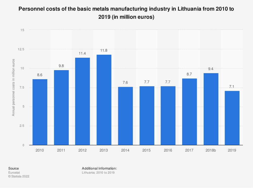 Statistic: Personnel costs of the basic metals manufacturing industry in Lithuania from 2008 to 2016 (in million euros) | Statista