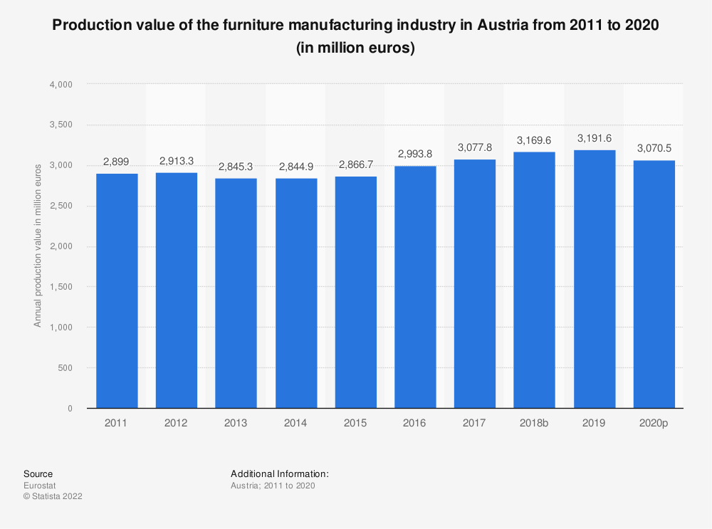 Statistic: Production value of the furniture manufacturing industry in Austria from 2008 to 2016 (in million euros) | Statista