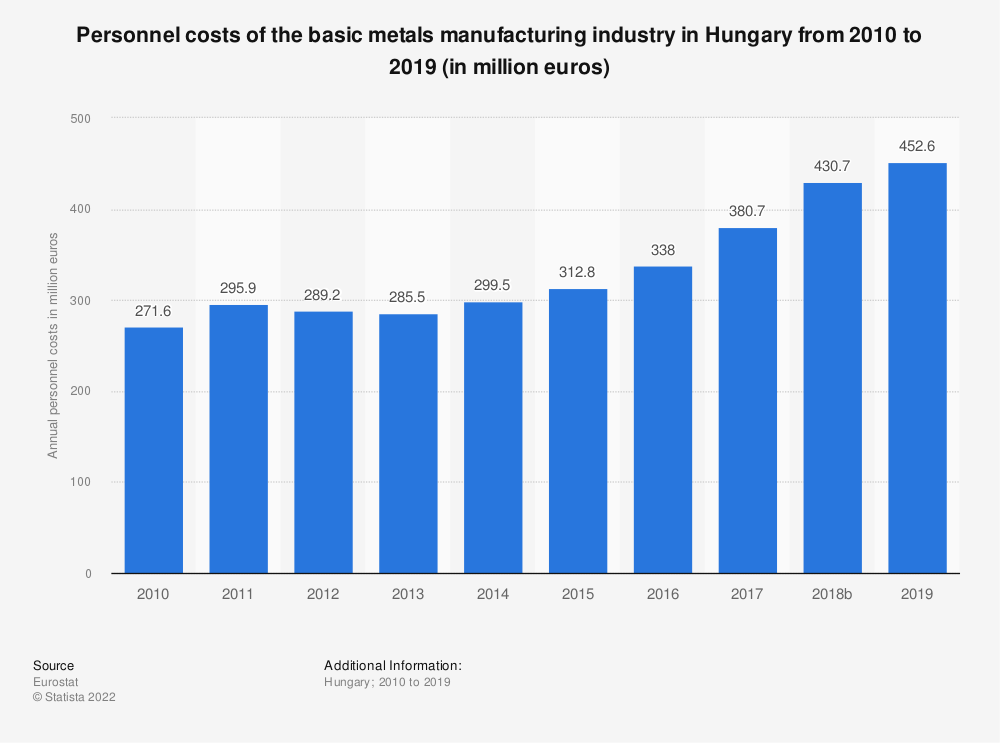 Statistic: Personnel costs of the basic metals manufacturing industry in Hungary from 2008 to 2016 (in million euros) | Statista