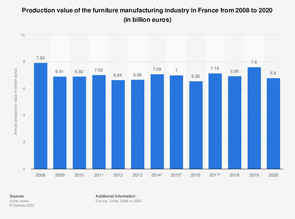 Statistic: Production value of the furniture manufacturing industry in France from 2008 to 2018 (in million euros) | Statista