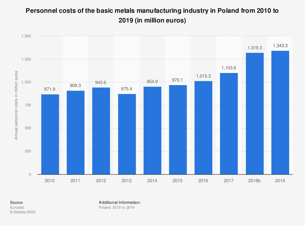 Statistic: Personnel costs of the basic metals manufacturing industry in Poland from 2008 to 2016 (in million euros) | Statista