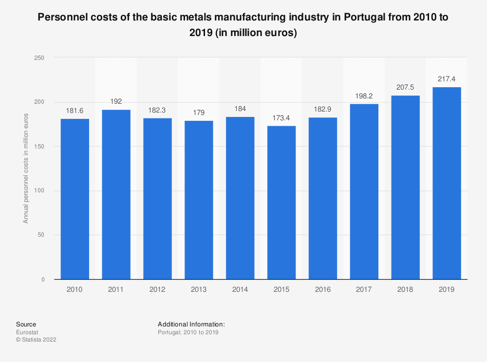 Statistic: Personnel costs of the basic metals manufacturing industry in Portugal from 2008 to 2016 (in million euros) | Statista