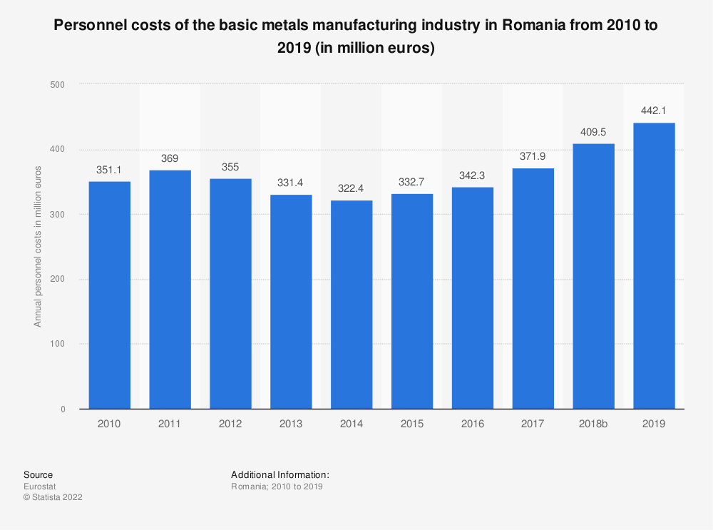 Statistic: Personnel costs of the basic metals manufacturing industry in Romania from 2008 to 2015 (in million euros) | Statista