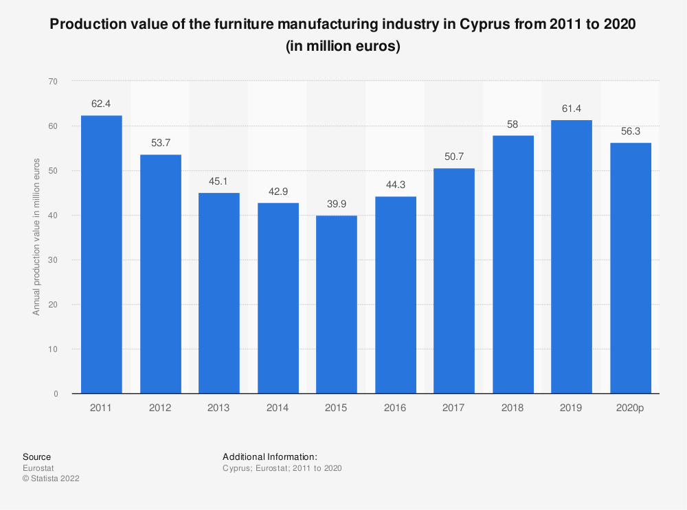 Statistic: Production value of the furniture manufacturing industry in Cyprus from 2008 to 2015 (in million euros) | Statista